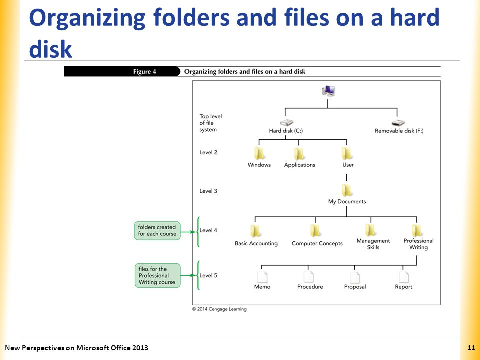 Organizing folders and files on a hard disk