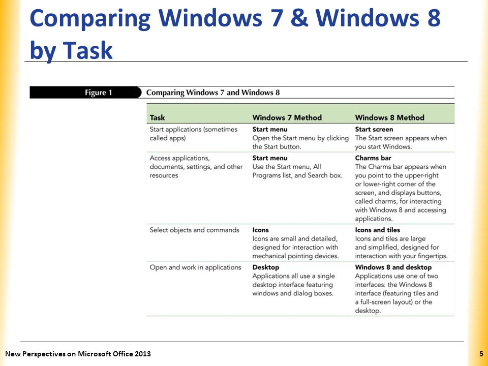 Comparing Windows 7 & Windows 8 by Task