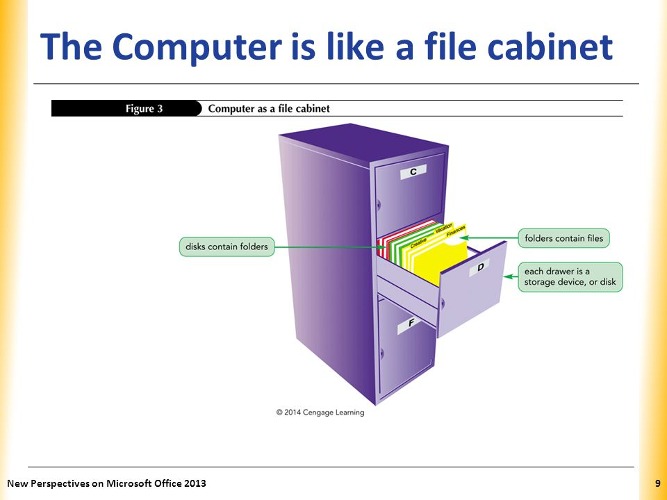 The Computer is like a file cabinet