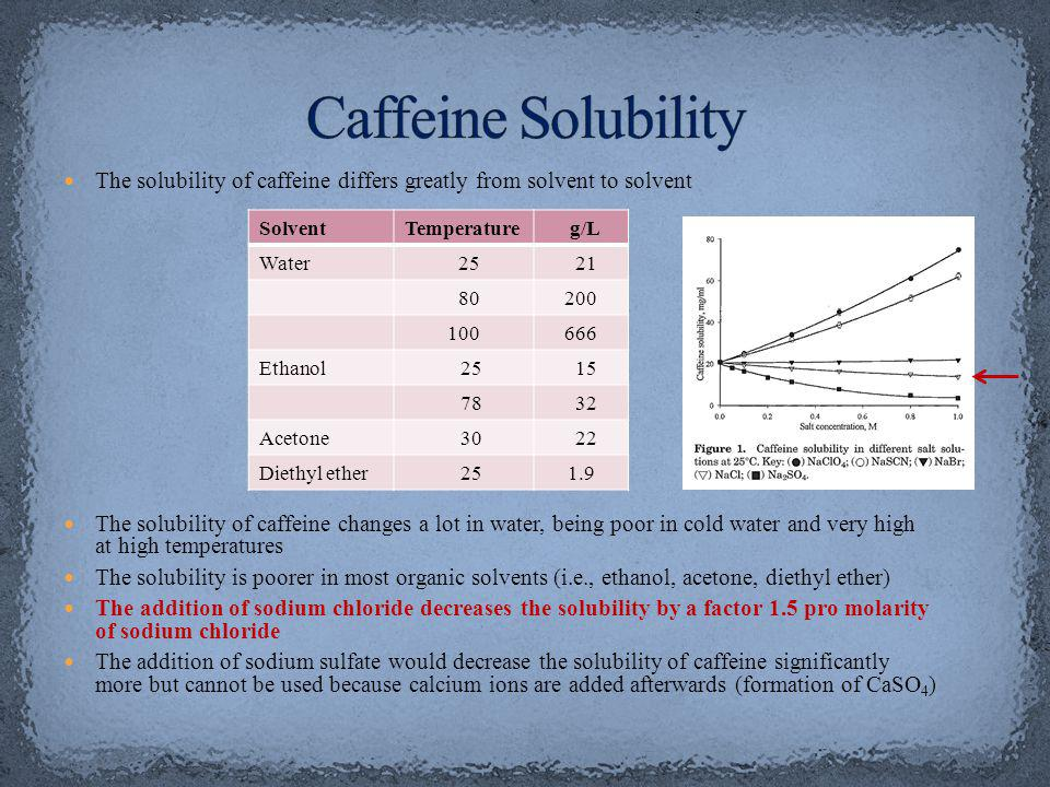Caffeine Solubility The solubility of caffeine differs greatly from solvent to solvent.