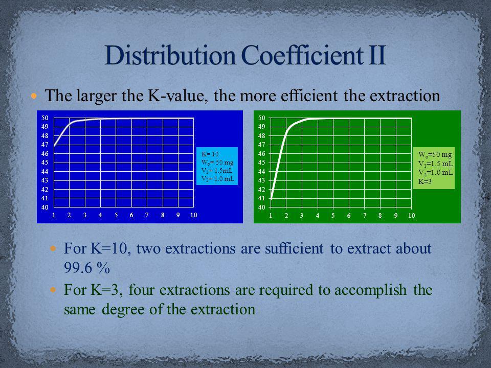 Distribution Coefficient II