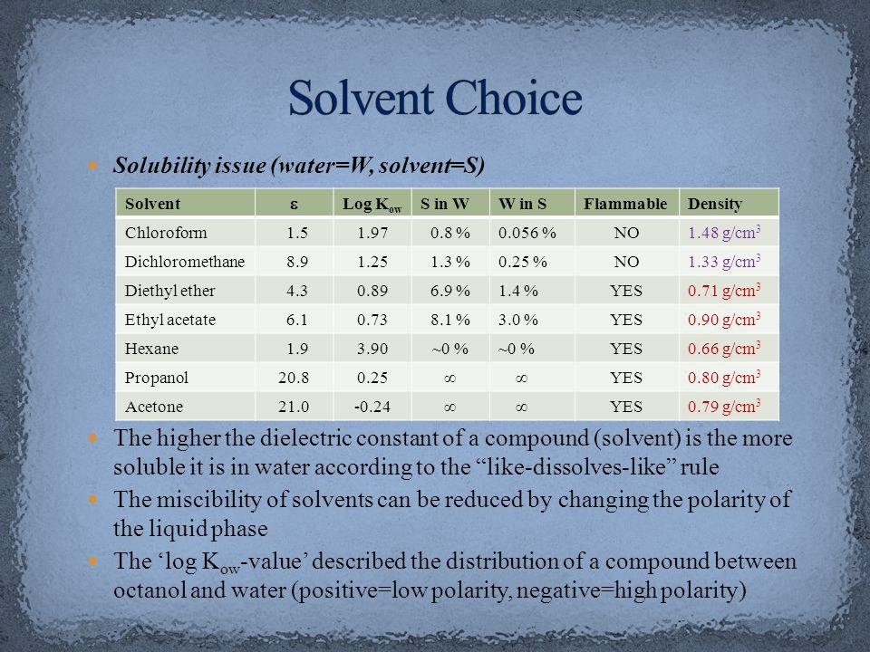 Solvent Choice Solubility issue (water=W, solvent=S)