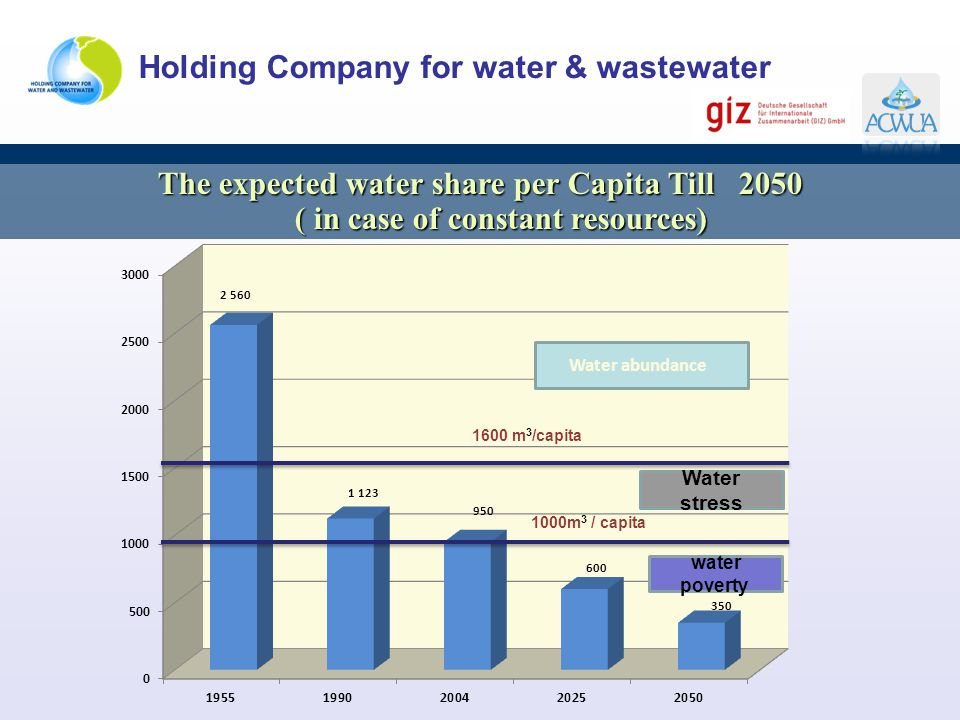 The expected water share per Capita Till 2050 ( in case of constant resources)
