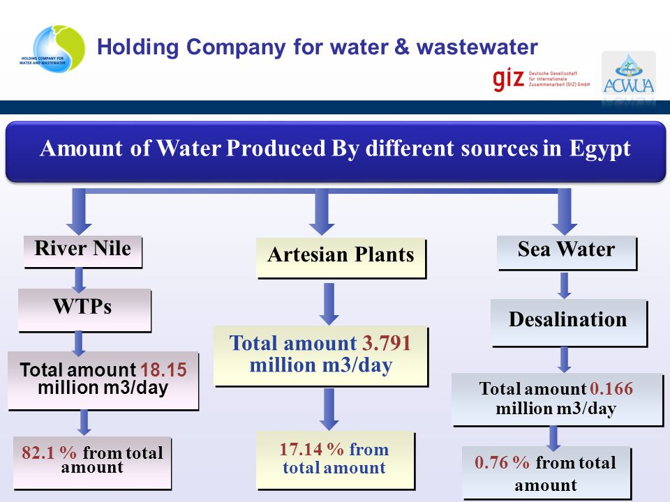 Amount of Water Produced By different sources in Egypt