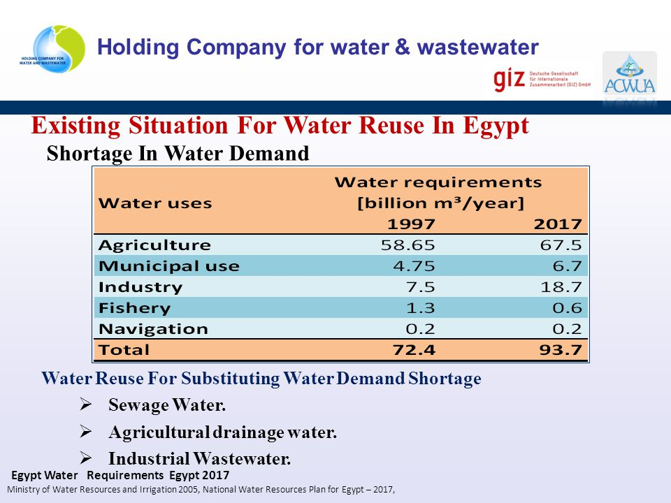 Existing Situation For Water Reuse In Egypt