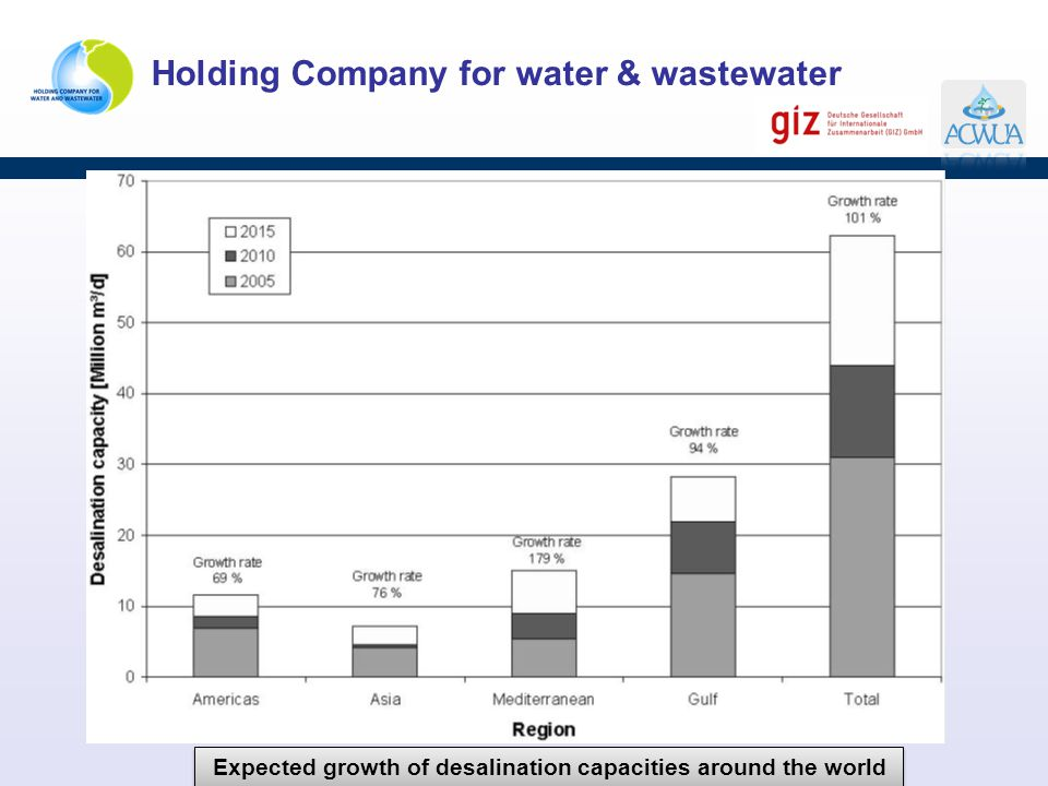 Expected growth of desalination capacities around the world