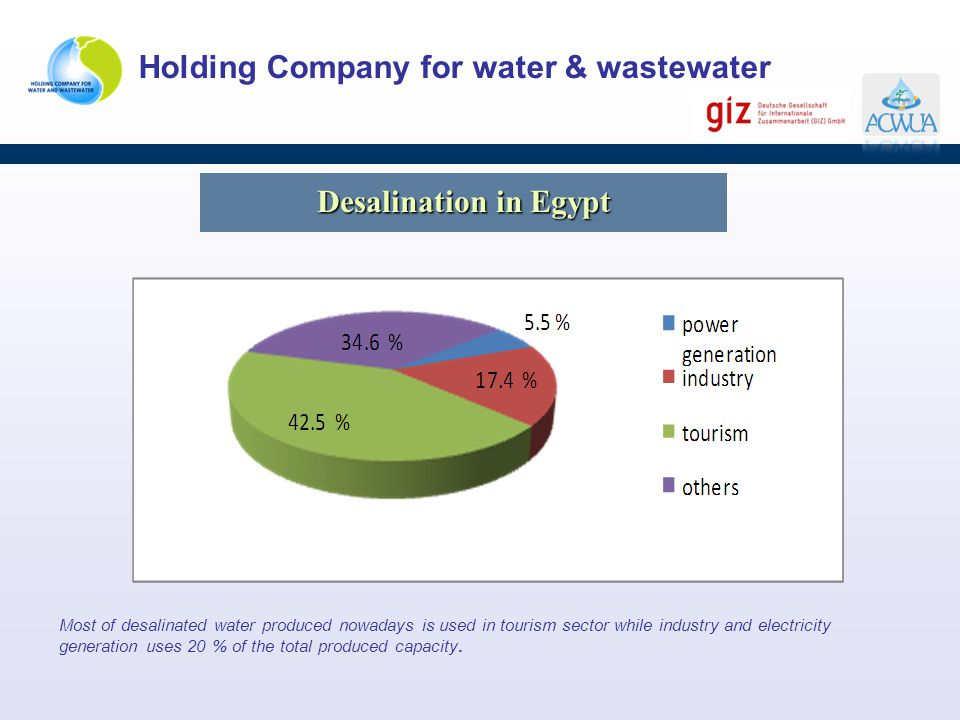 Desalination in Egypt
