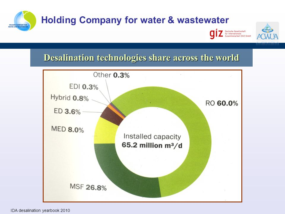 Desalination technologies share across the world