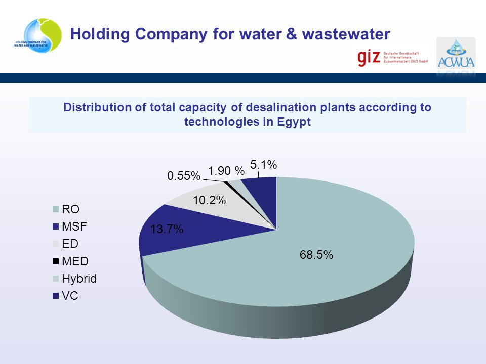Distribution of total capacity of desalination plants according to technologies in Egypt