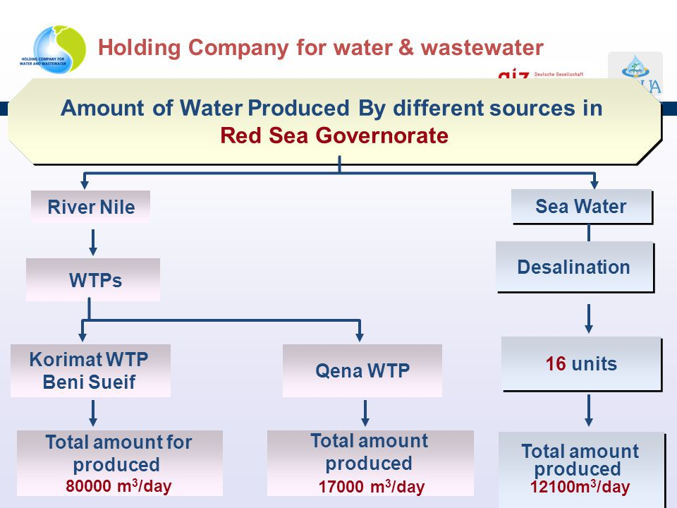 Amount of Water Produced By different sources in Red Sea Governorate