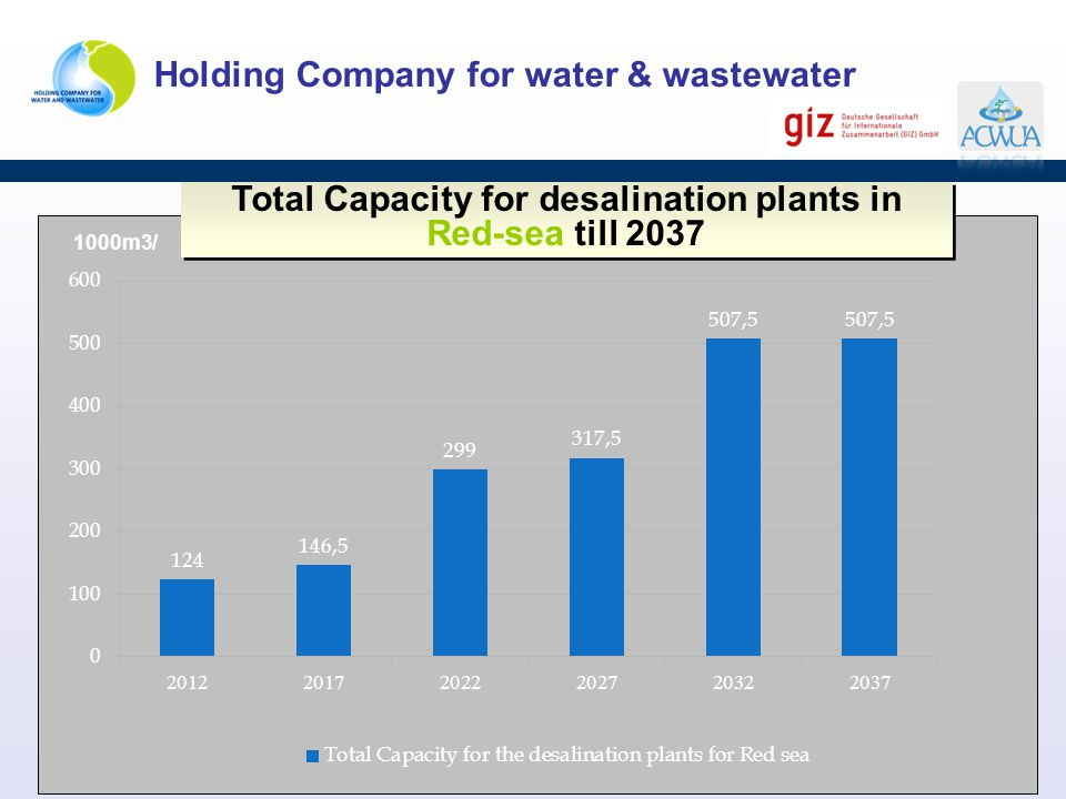 Total Capacity for desalination plants in Red-sea till 2037