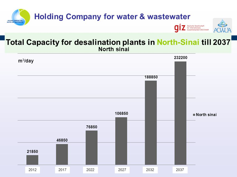 Total Capacity for desalination plants in North-Sinai till 2037