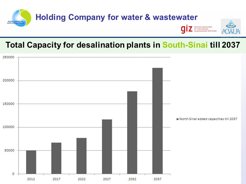 Total Capacity for desalination plants in South-Sinai till 2037