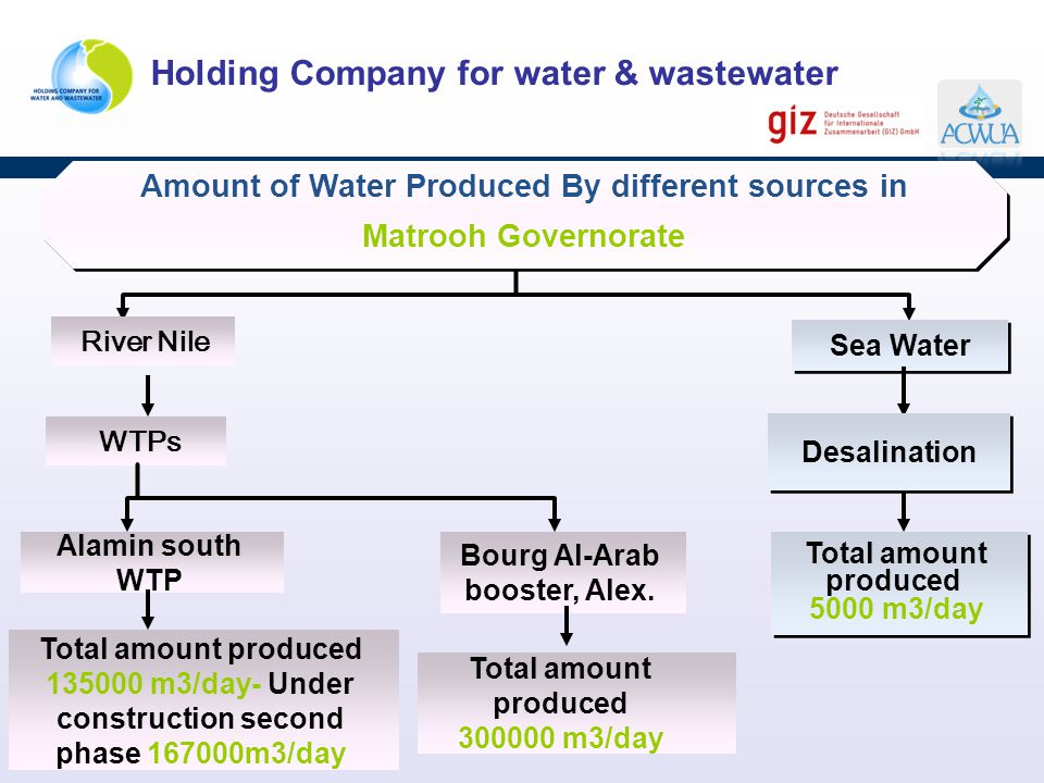 Amount of Water Produced By different sources in Matrooh Governorate