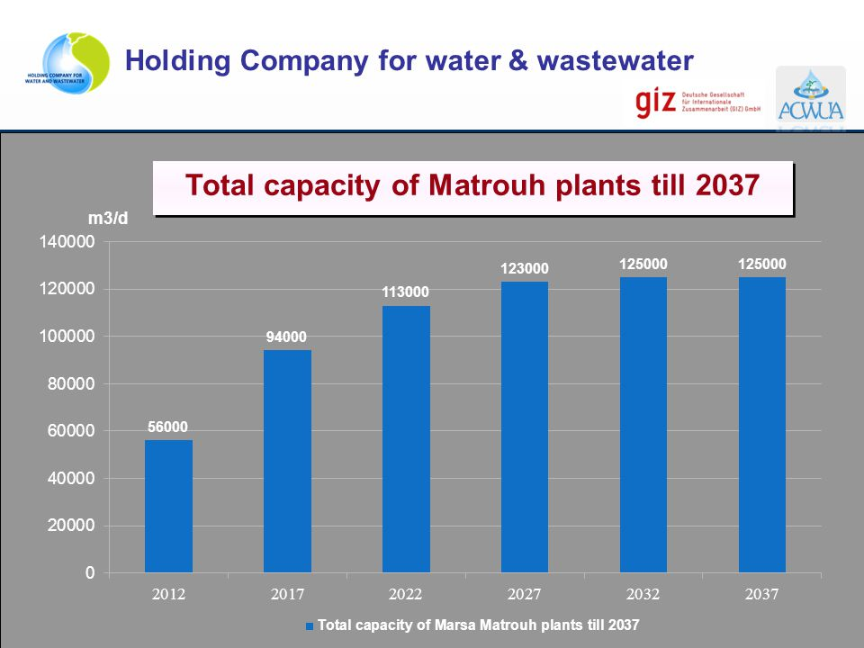 Total capacity of Matrouh plants till 2037