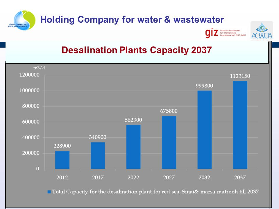 Desalination Plants Capacity 2037