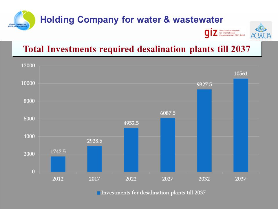 Total Investments required desalination plants till 2037