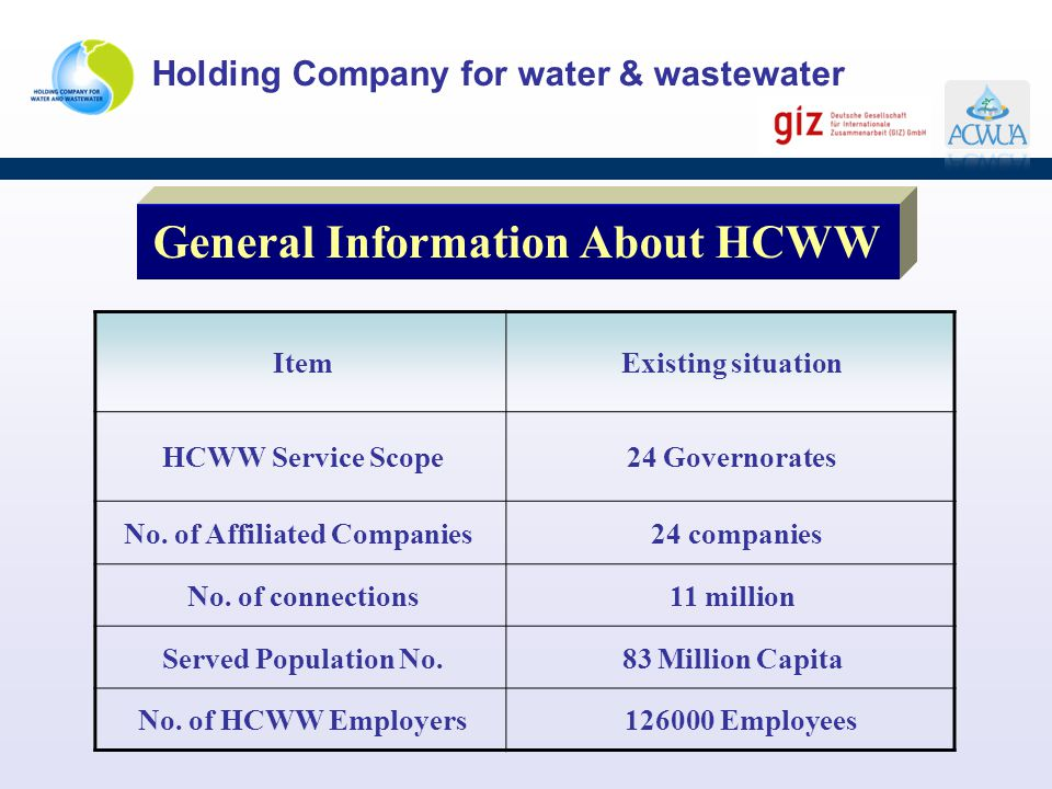 General Information About HCWW No. of Affiliated Companies