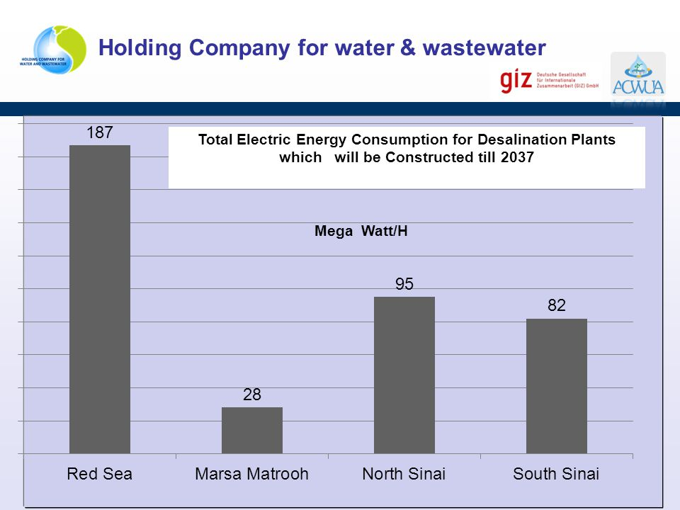 Total Electric Energy Consumption for Desalination Plants which will be Constructed till 2037