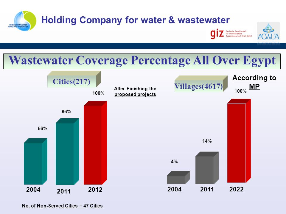 Wastewater Coverage Percentage All Over Egypt