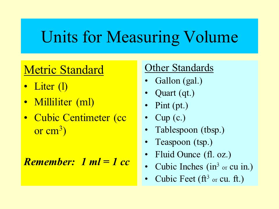Units for Measuring Volume