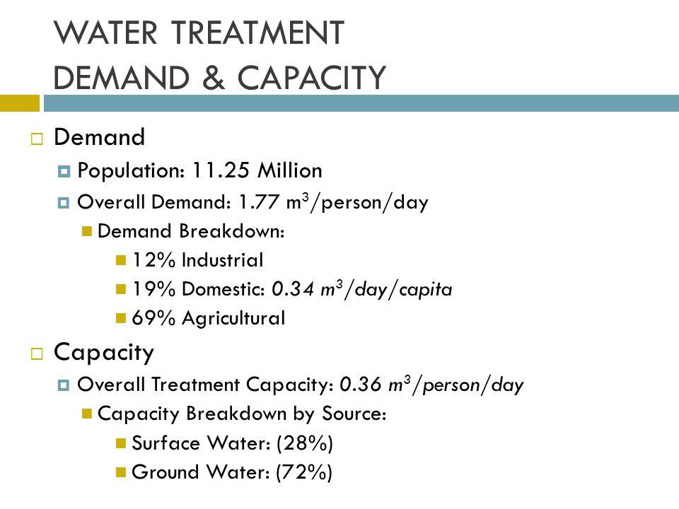 WATER TREATMENT DEMAND & CAPACITY