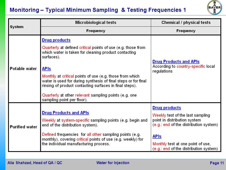 Monitoring – Typical Minimum Sampling & Testing Frequencies 1