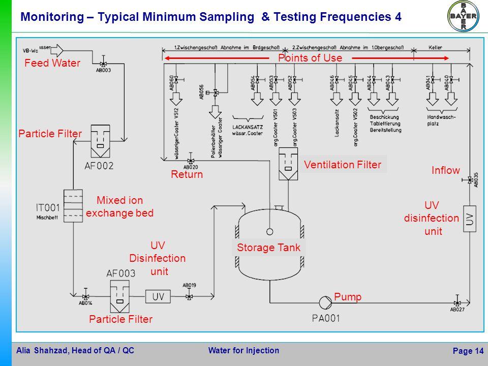 Monitoring – Typical Minimum Sampling & Testing Frequencies 4