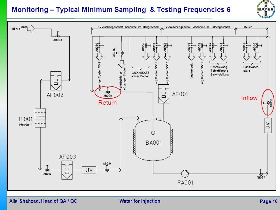 Monitoring – Typical Minimum Sampling & Testing Frequencies 6