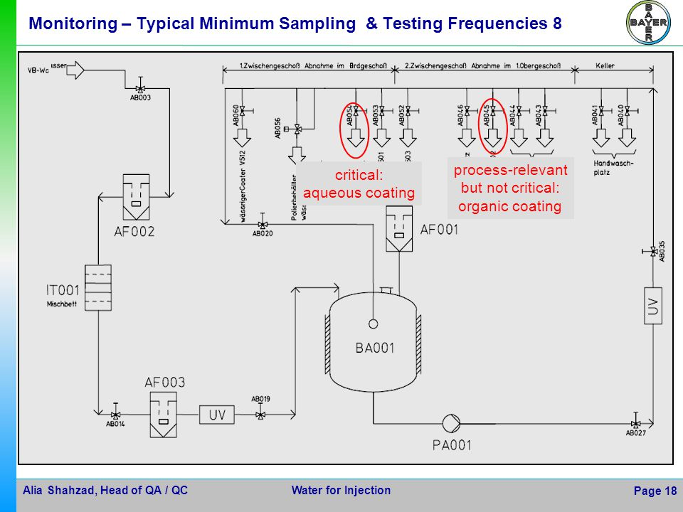 Monitoring – Typical Minimum Sampling & Testing Frequencies 8