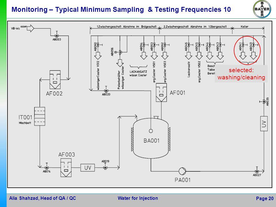 Monitoring – Typical Minimum Sampling & Testing Frequencies 10