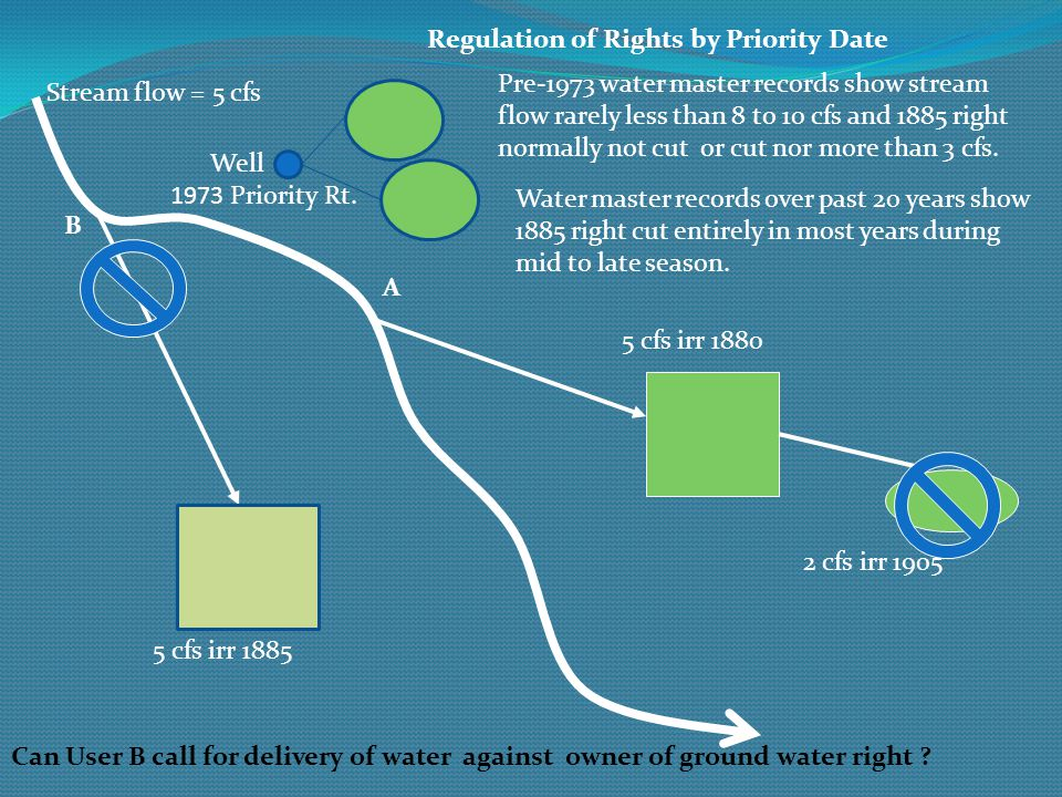 Regulation of Rights by Priority Date