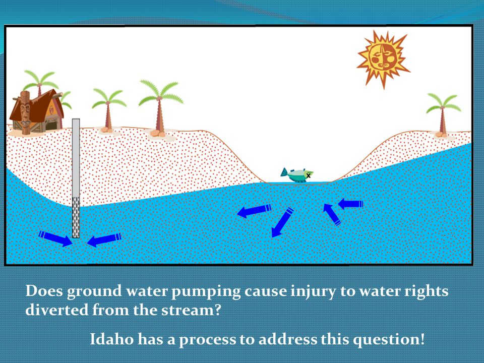 Does ground water pumping cause injury to water rights diverted from the stream