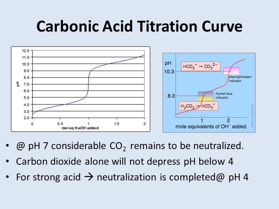 Carbonic Acid Titration Curve