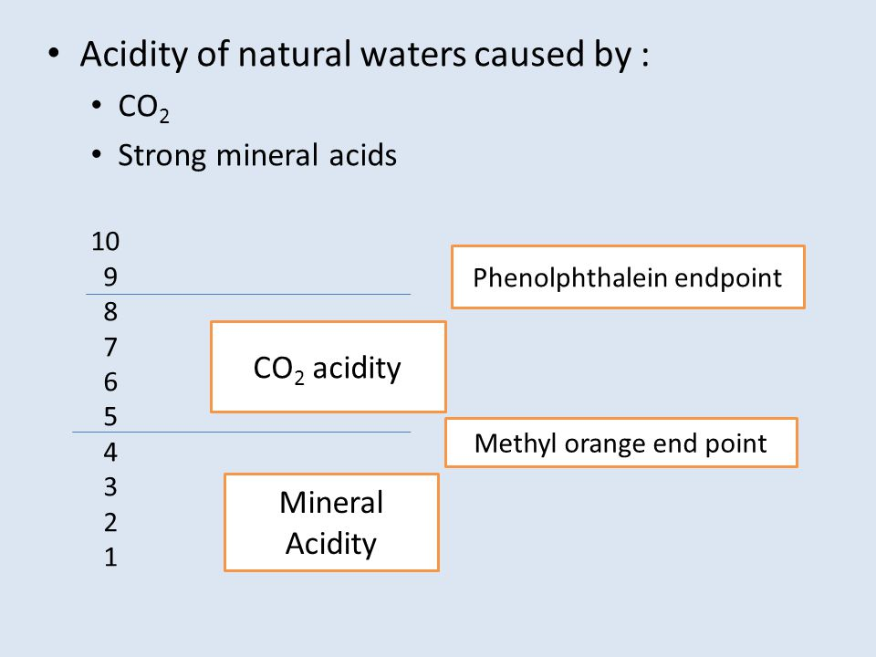 Acidity of natural waters caused by :