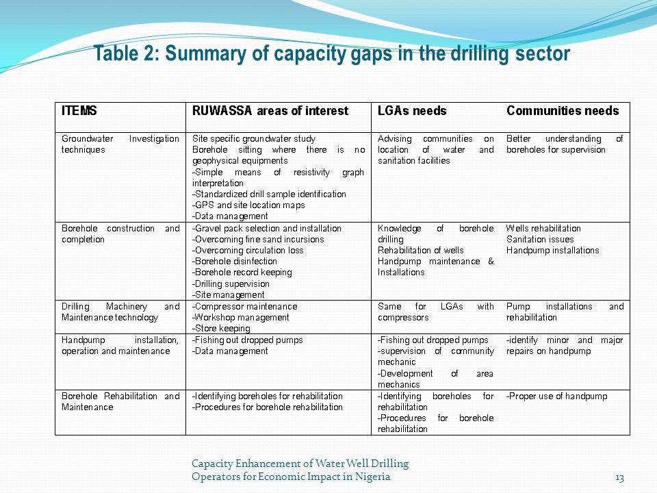 Table 2: Summary of capacity gaps in the drilling sector