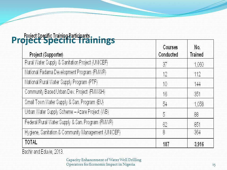 Project Specific Trainings