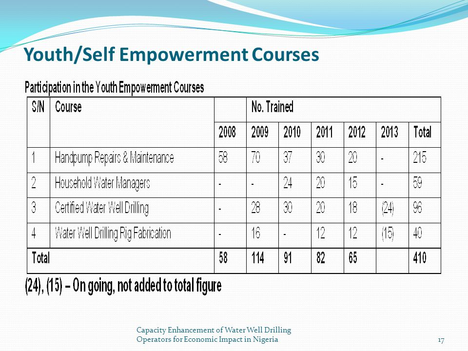 Youth/Self Empowerment Courses