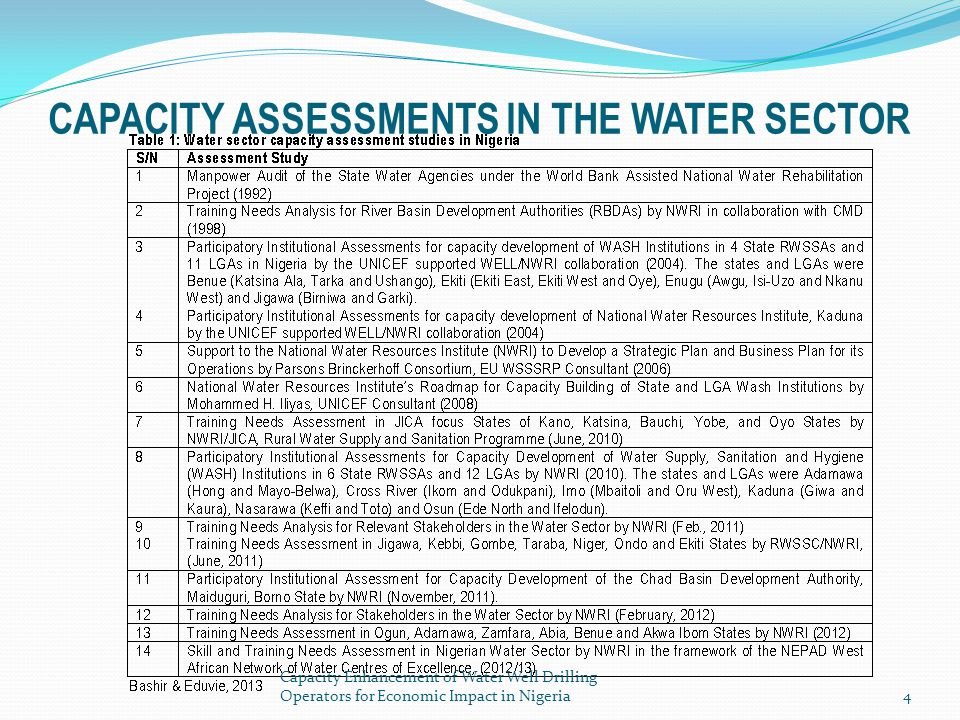 CAPACITY ASSESSMENTS IN THE WATER SECTOR
