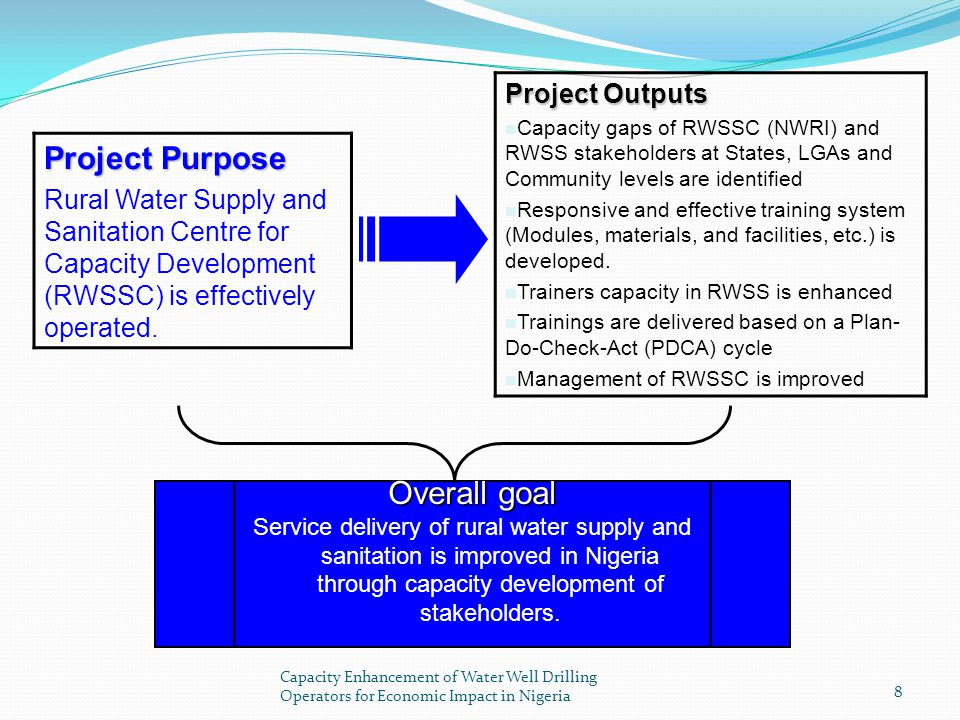 Project Purpose Overall goal Project Outputs