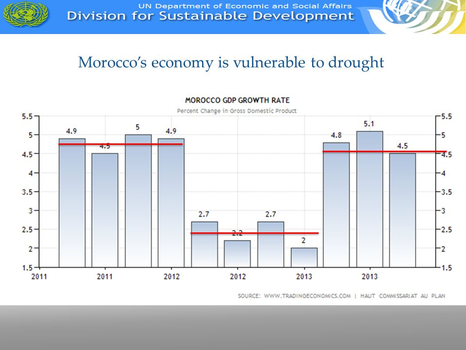 Morocco's economy is vulnerable to drought