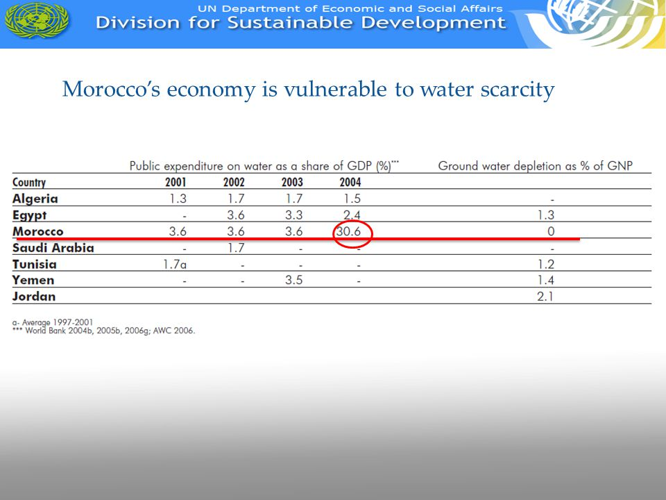Morocco's economy is vulnerable to water scarcity