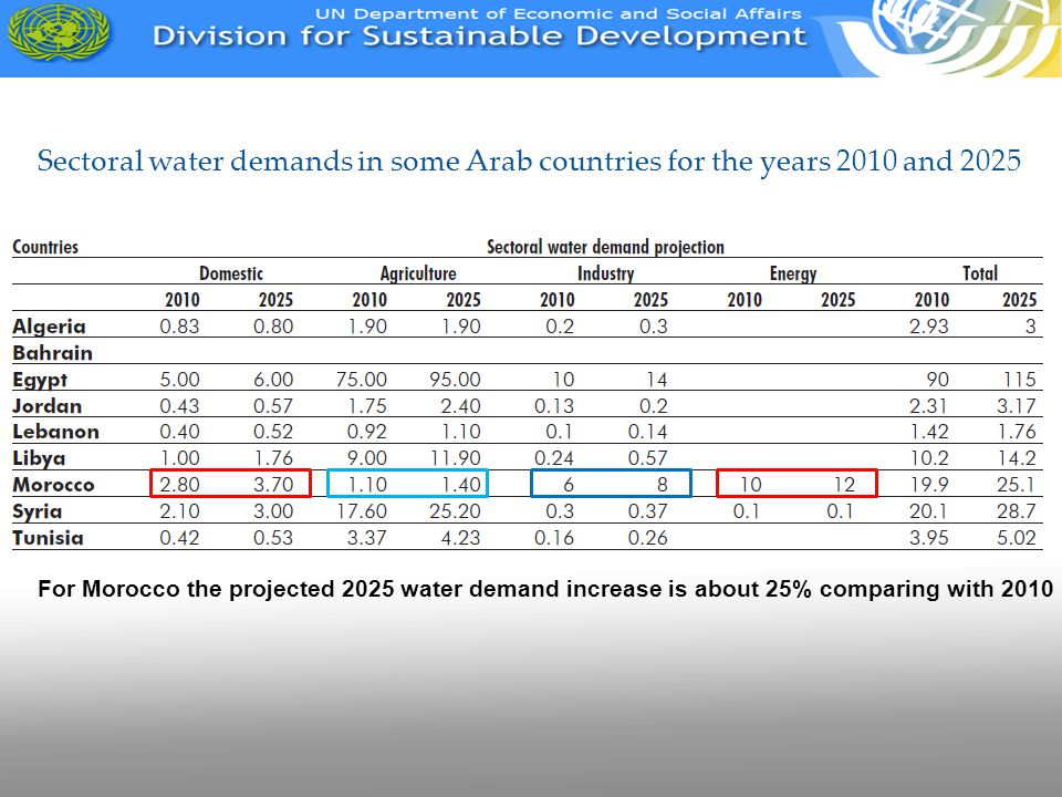 Sectoral water demands in some Arab countries for the years 2010 and 2025