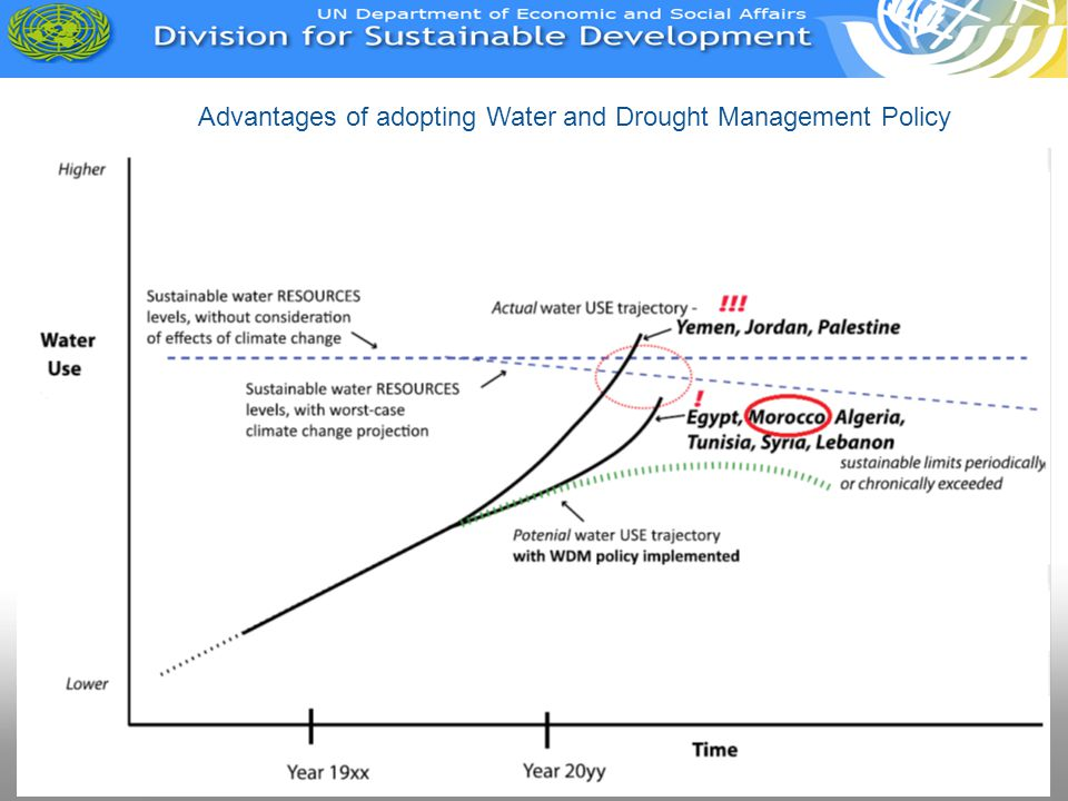 Advantages of adopting Water and Drought Management Policy