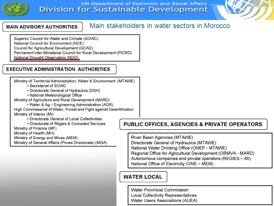 Main stakeholders in water sectors in Morocco