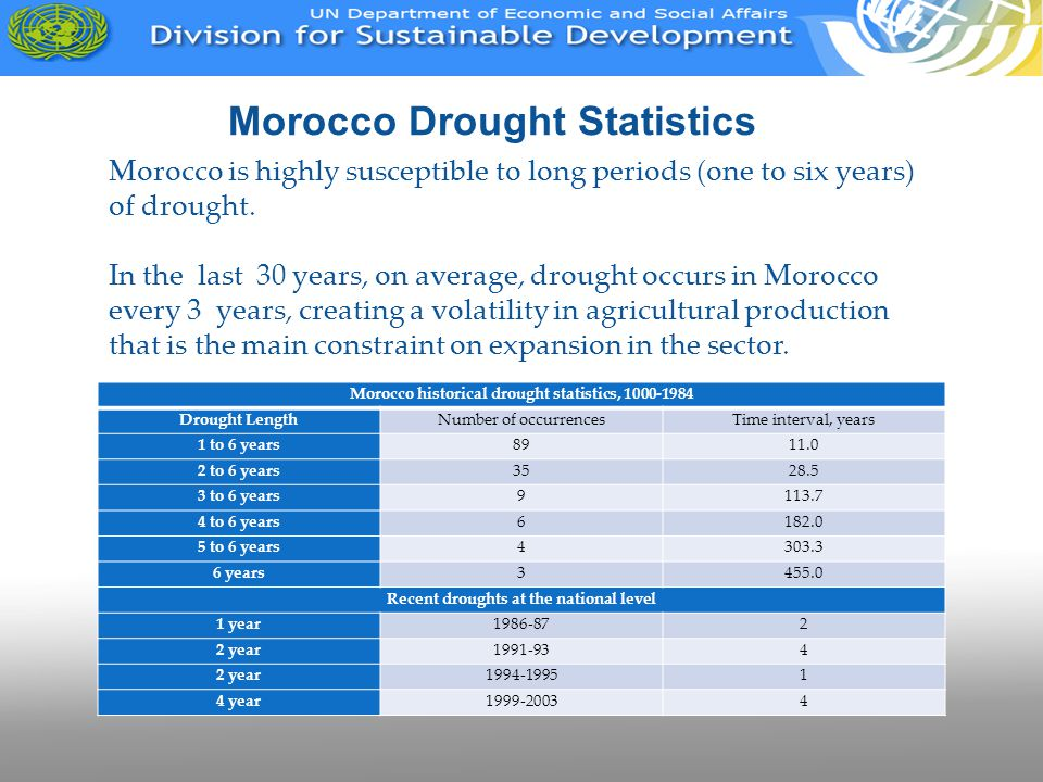 Morocco Drought Statistics