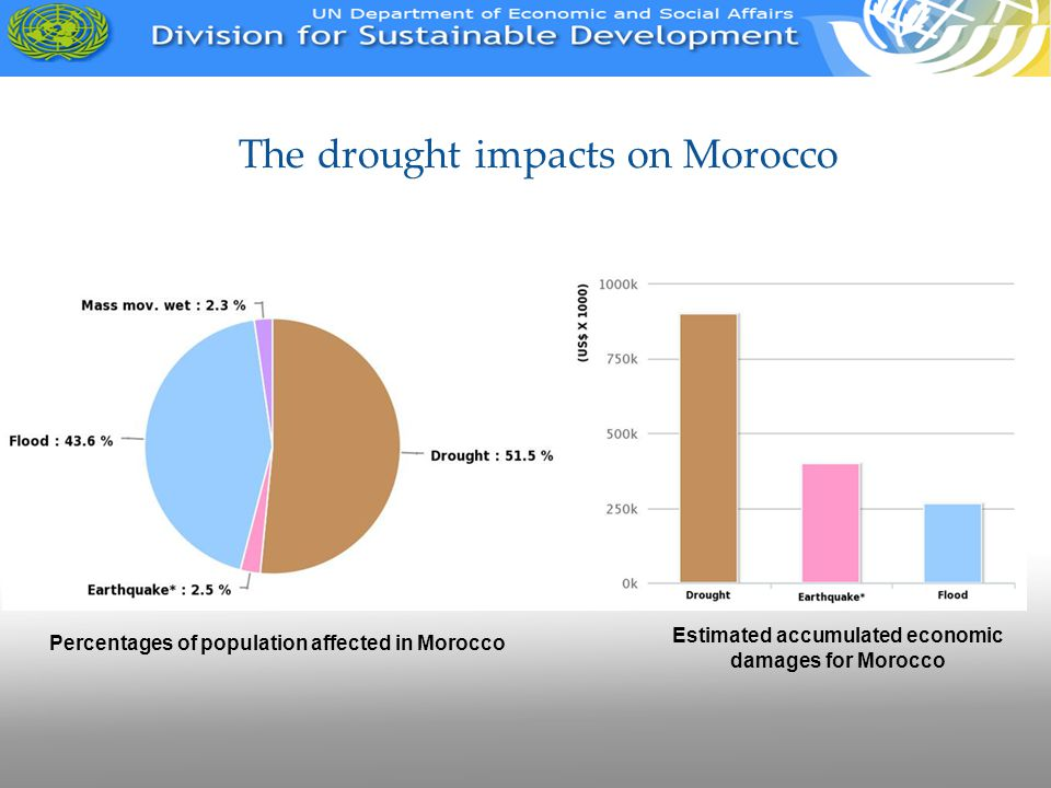 The drought impacts on Morocco