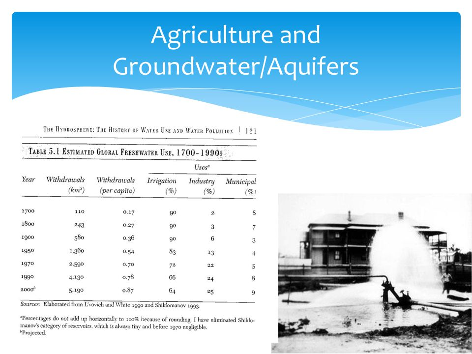 Agriculture and Groundwater/Aquifers