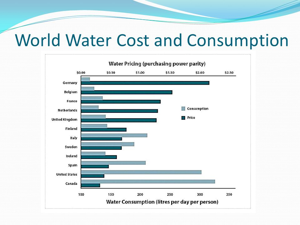 World Water Cost and Consumption