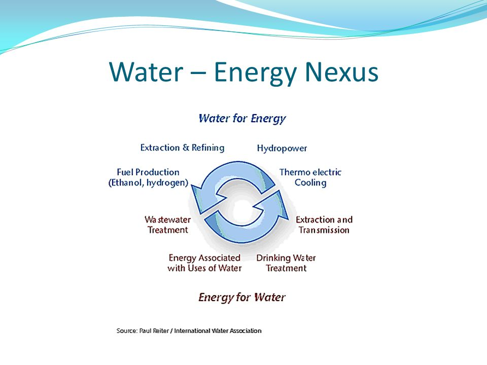 Water – Energy Nexus
